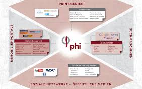 Haus Kaufen Immonet Für Eigentümer Mit Dem Phi Immobilien Marketing Zum Verkaufserfolg