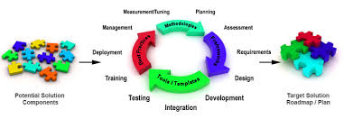 how to follow pip to improve performance u2013 project management