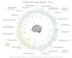 cognitive bias cheat sheet u2013 better humans