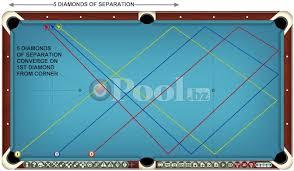 pool table side rails billiards and pool banks and kicks faqs