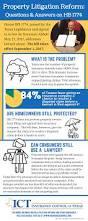 property litigation reform