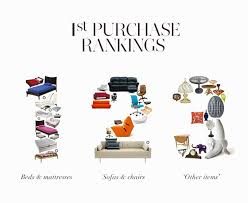 home decor infographic what people buy purchasing trends in home decor infographic