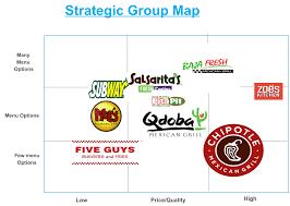 chipotle strategic group map activity diagram uml creately
