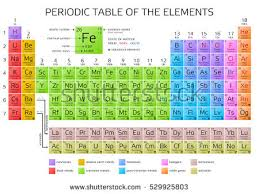 er element periodic table periodic table elements atomic number weight stock vector hd