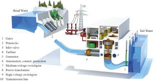 unido to provide 2 6bn for small hydro power plants in nigeria