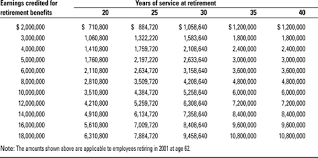 social security benefits table ge annual report 2000 proxy statement retirement benefits
