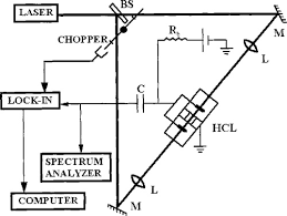 hollow cathode l in atomic absorption spectroscopy osa laser spectroscopy of calcium in hollow cathode discharges