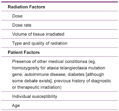 management of ionizing radiation injuries and illnesses part 4