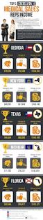 19 best medical pharmaceutical industry images on pinterest