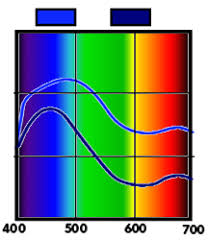 colorimetry wikipedia