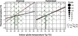 Comfortable Indoor Temperature Field Investigation Of Comfort Temperature In Indian Office