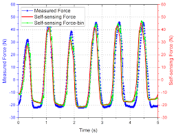 sensors free full text induced voltage linear extraction