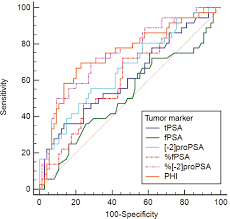 the performance of 2 propsa and prostate health index tumor