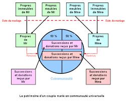 mariage communautã universelle donation universelle