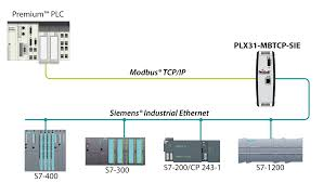 modbus and modbus tcp protocol protocol landing pages