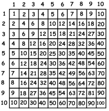 times table grid naturalmath available multiplication tables in various countries