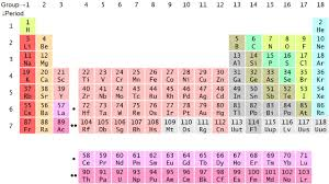 how is the modern periodic table organized 4 2 the periodic table chemistry libretexts