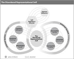 the attuned representation of self arms 10 practices for