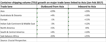 trading pattern shipping global container shipping highlights asia is key driver of trade