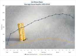 Icy Avalanche Les Deux Alpes Ski Resort Skiing In Les Deux Alpes Ski Line
