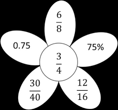 fraction flowers percent decimal and fraction conversions