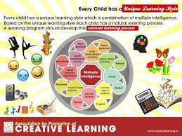 creative learning association for promotion of creative learning