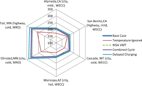 effect of regional grid mix driving patterns and climate on the
