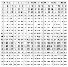 Multiplication Tables Pdf by Free Worksheets Print Times Table Free Math Worksheets For