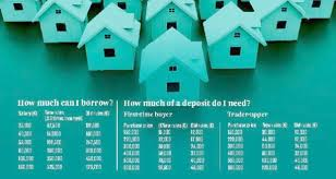 things you need for new house five things you need to know about the new mortgage rules