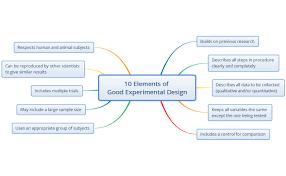 good experimental design xmind good experimental design mind map biggerplate