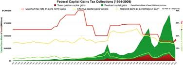 capital gains tax table 2017 income tax in the united states wikipedia