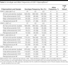 Electronics Engineer Job Description Association Between Estrogen Receptor α Gene Variation And