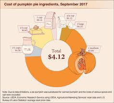 ag facts bringing pumpkin pie to thanksgiving dinner a