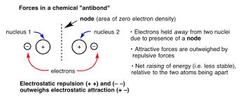 Atoms Bonding And The Periodic Table Molecular Orbital Diagram For A Simple Pi Bond U2013 Bonding And