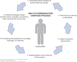 chapter 18 global health communications social marketing and