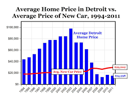 average price for a carpe diem chart of the day you can buy 2 detroit homes for