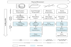 Architecture Practices Architecture Fresh Data Warehouse Architecture Best Practices