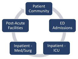 optimal outcomes in care transitions what does it all really