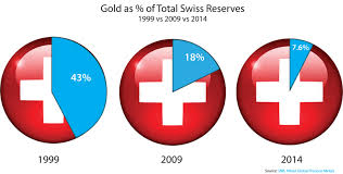 why you need to pay attention to the swiss gold initiative the