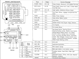 99 camaro fuse box diagram 68 camaro fuse box wiring u2022 sewacar co
