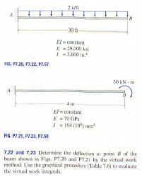 Beam Deflection Table by Determine The Deflection At Point B Of The Beam Sh Chegg Com