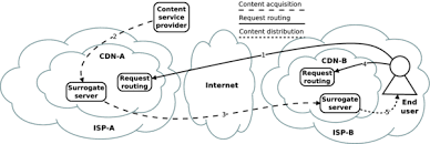 content delivery network interconnection wikipedia