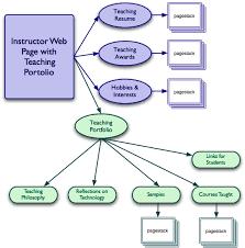 t w t certificate storyboard portfolio
