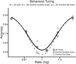 neural tuning to numerosity relates to perceptual tuning in 3 u20136