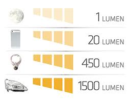 Lumens Light Meter What Is The Difference Between Lumens And Lux