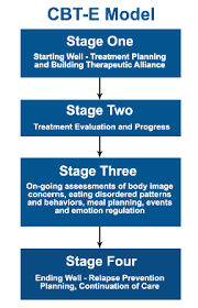 Counseling Treatment Plans For Children Enhanced Cbt For Disorders History Fundamentals