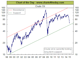 chart of the day the chart of the day prices long term trend of west texas