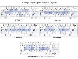 keyboard layout letter frequency resources and tips for learning the dvorak layout the thought box