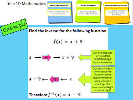 inverse functions complete lesson with mastery worksheet tpt