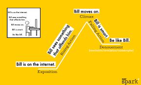 Amusing Be Like Bill Memes - the magic behind be like bill meme structure newspark pro